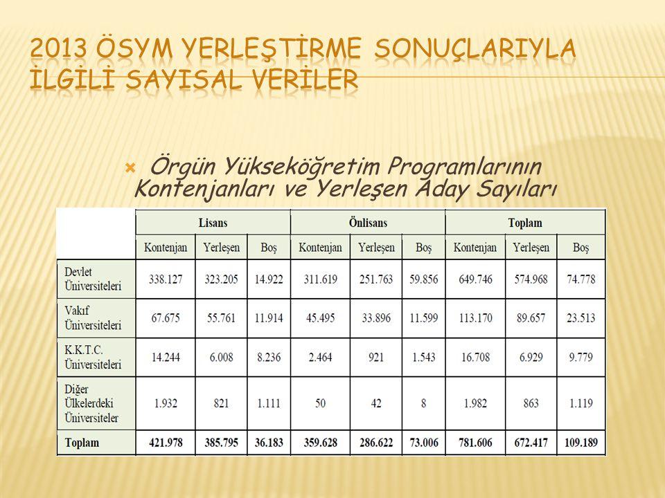  Örgün Yükseköğretim Programlarının Kontenjanları ve Yerleşen Aday Sayıları