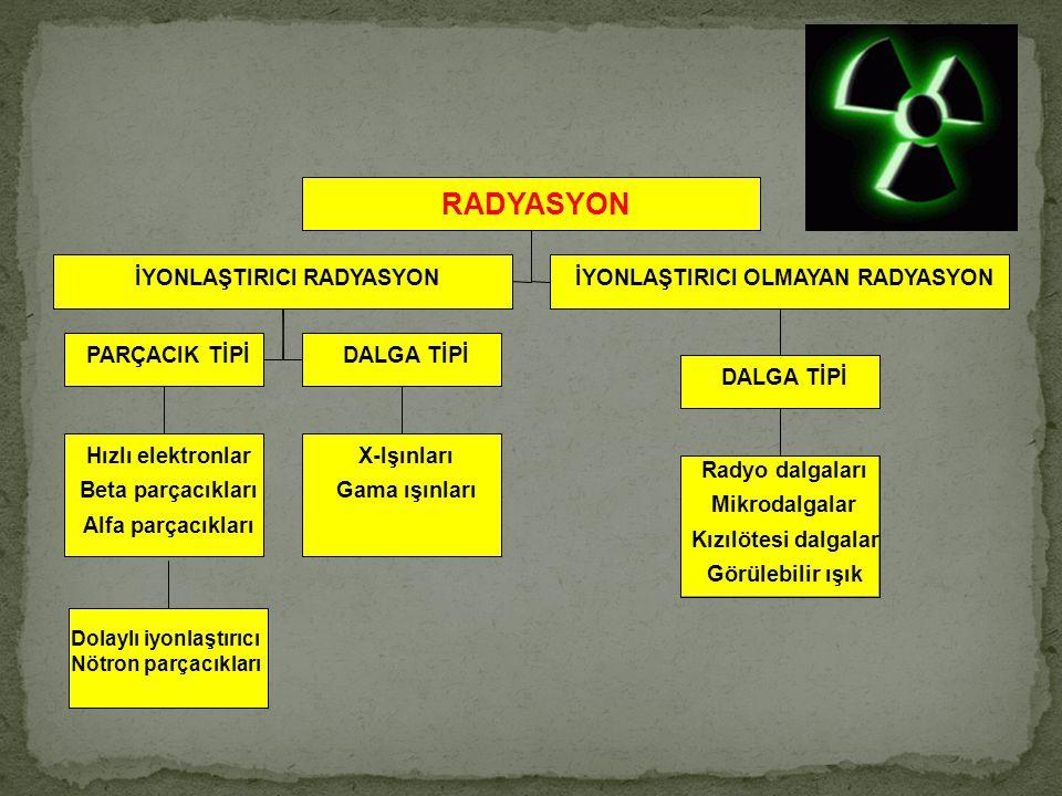 Hızlı elektronlar Beta parçacıkları Alfa parçacıkları PARÇACIK TİPİ X-Işınları Gama ışınları DALGA TİPİ İYONLAŞTIRICI RADYASYON Radyo dalgaları Mikrodalgalar Kızılötesi dalgalar Görülebilir ışık DALGA TİPİ İYONLAŞTIRICI OLMAYAN RADYASYON RADYASYON Dolaylı iyonlaştırıcı Nötron parçacıkları