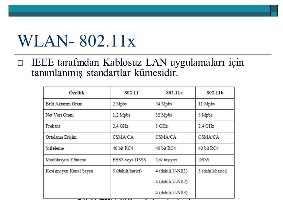 WLAN- 802.11x  IEEE tarafından Kablosuz LAN uygulamaları için tanımlanmış standartlar kümesidir.