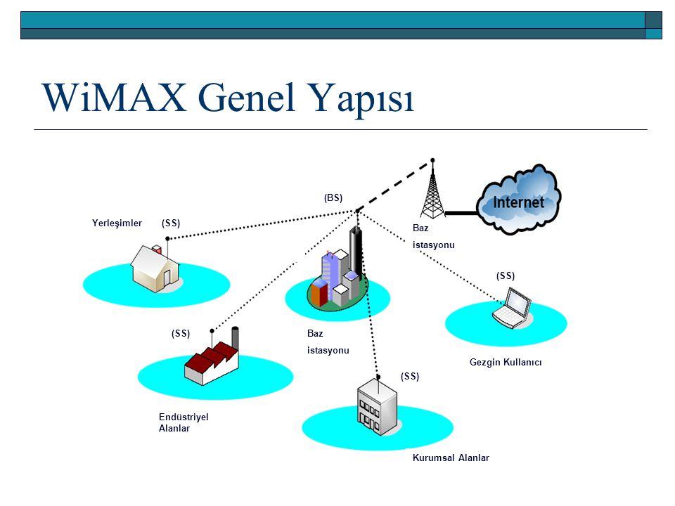 WiMAX Genel Yapısı Baz istasyonu Gezgin Kullanıcı Baz istasyonu Endüstriyel Alanlar Yerleşimler Kurumsal Alanlar (SS) (BS)