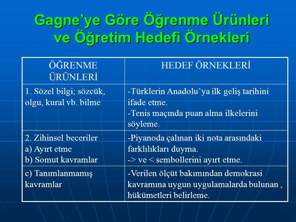 Gagne'ye Göre Öğrenme Ürünleri ve Öğretim Hedefi Örnekleri ÖĞRENME ÜRÜNLERİ HEDEF ÖRNEKLERİ 1. Sözel bilgi; sözcük, olgu, kural vb. bilme -Türklerin A