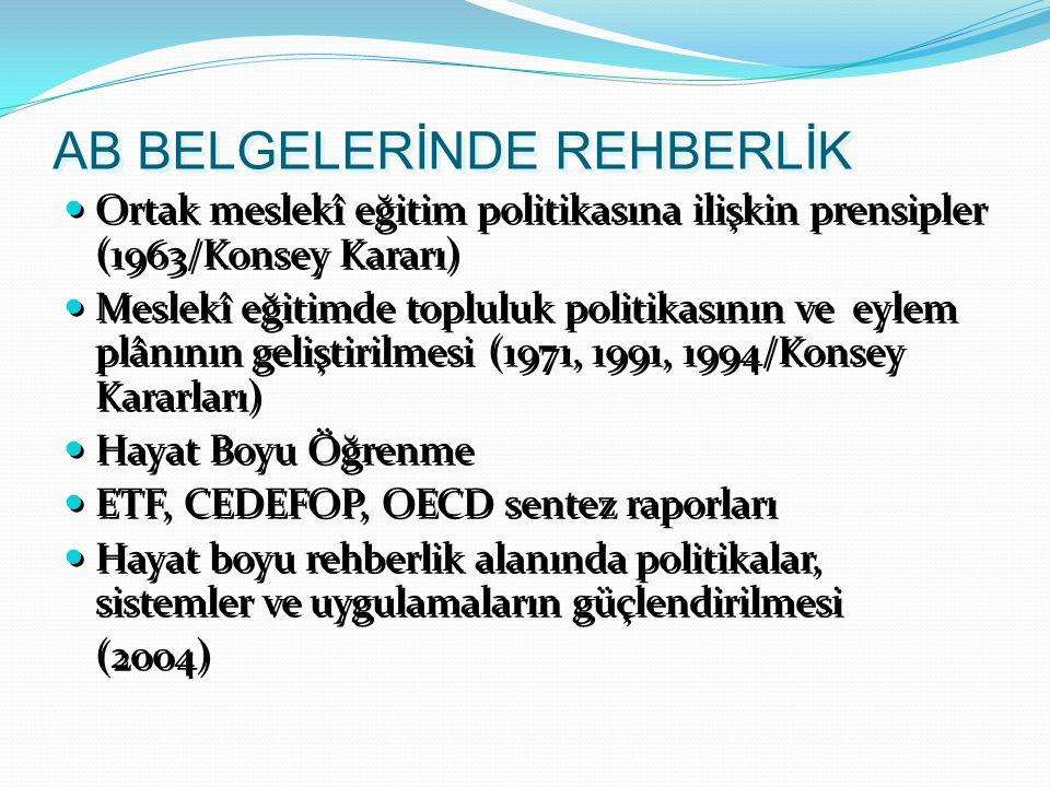 AB BELGELERİNDE REHBERLİK Ortak meslekî eğitim politikasına ilişkin prensipler (1963/Konsey Kararı) Meslekî eğitimde topluluk politikasının ve eylem plânının geliştirilmesi (1971, 1991, 1994/Konsey Kararları) Hayat Boyu Öğrenme ETF, CEDEFOP, OECD sentez raporları Hayat boyu rehberlik alanında politikalar, sistemler ve uygulamaların güçlendirilmesi (2004) Ortak meslekî eğitim politikasına ilişkin prensipler (1963/Konsey Kararı) Meslekî eğitimde topluluk politikasının ve eylem plânının geliştirilmesi (1971, 1991, 1994/Konsey Kararları) Hayat Boyu Öğrenme ETF, CEDEFOP, OECD sentez raporları Hayat boyu rehberlik alanında politikalar, sistemler ve uygulamaların güçlendirilmesi (2004)