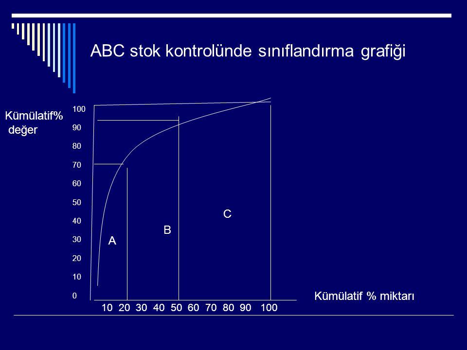 ABC stok kontrolünde sınıflandırma grafiği 100 90 80 70 60 50 40 30 20 10 0 10 20 30 40 50 60 70 80 90 100 Kümülatif% değer Kümülatif % miktarı A B C