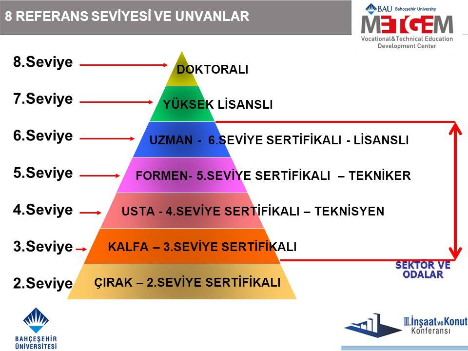 8.Seviye SEKTÖR VE ODALAR 2.Seviye 3.Seviye 4.Seviye 5.Seviye 6.Seviye 7.Seviye 8 REFERANS SEVİYESİ VE UNVANLAR