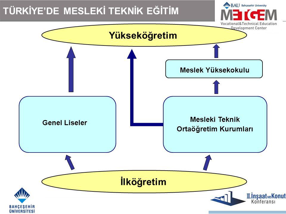TÜRKİYE'DE MESLEKİ TEKNİK EĞİTİM Genel Liseler Mesleki Teknik Ortaöğretim Kurumları İlköğretim Yükseköğretim Meslek Yüksekokulu