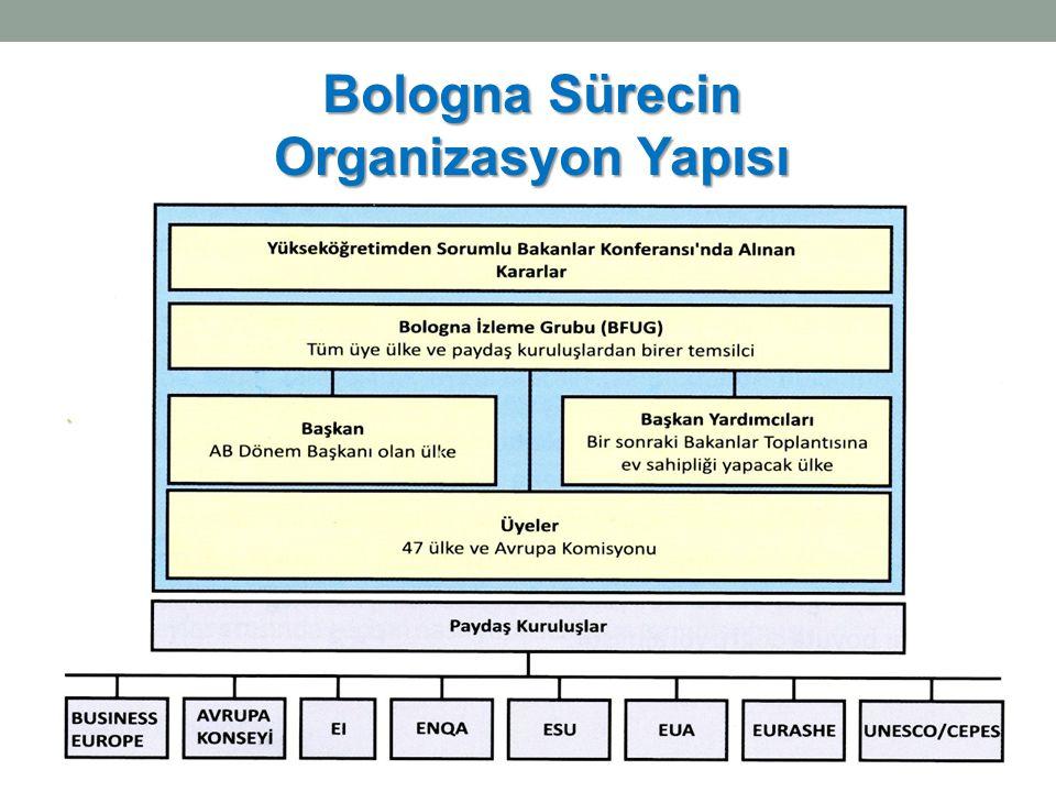 Bologna Sürecin Organizasyon Yapısı