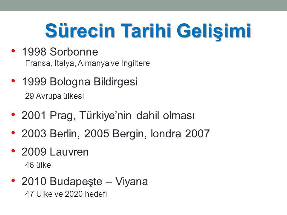 Sürecin Tarihi Gelişimi 1998 Sorbonne Fransa, İtalya, Almanya ve İngiltere 1999 Bologna Bildirgesi 29 Avrupa ülkesi 2001 Prag, Türkiye'nin dahil olması 2003 Berlin, 2005 Bergin, londra 2007 2009 Lauvren 46 ülke 2010 Budapeşte – Viyana 47 Ülke ve 2020 hedefi