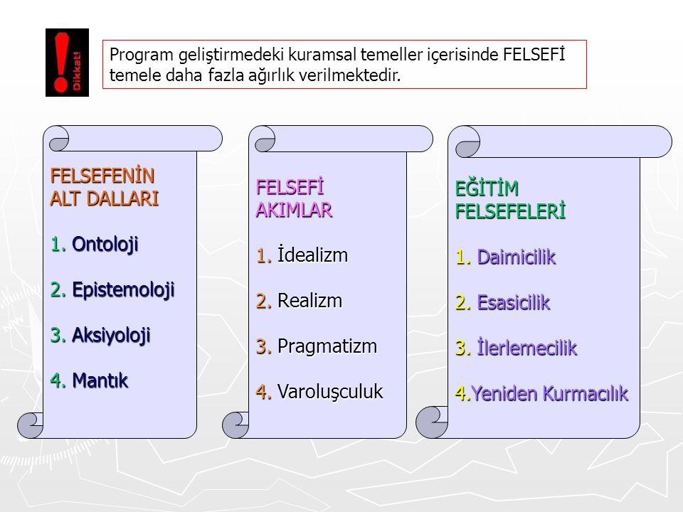 FELSEFENİN ALT DALLARI 1. Ontoloji 2. Epistemoloji 3. Aksiyoloji 4. Mantık FELSEFİAKIMLAR 1. İdealizm 2. Realizm 3. Pragmatizm 4. Varoluşculuk EĞİTİMF