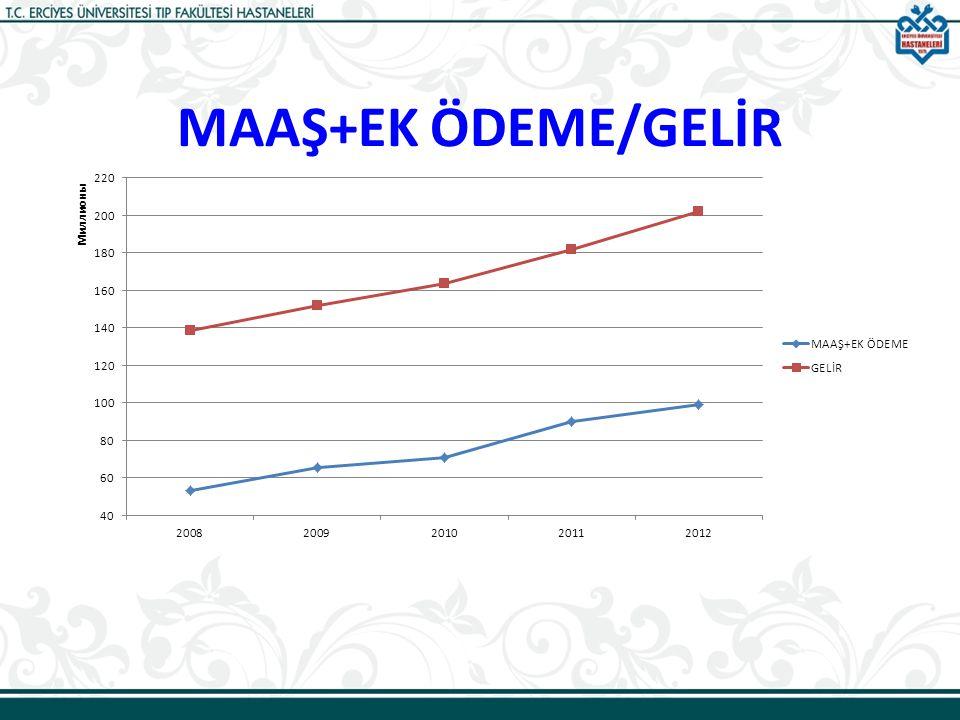 MAAŞ+EK ÖDEME/GELİR