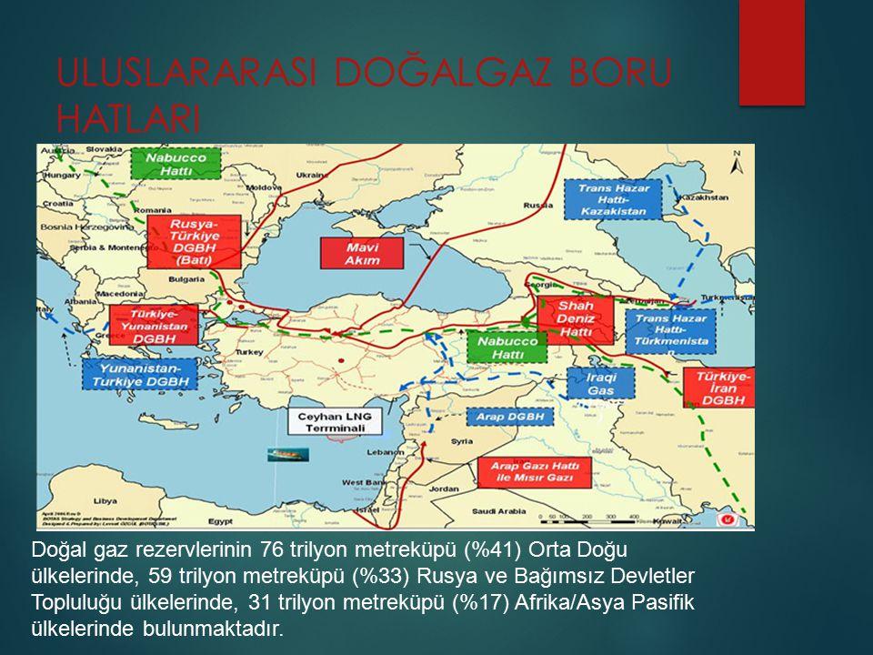 ULUSLARARASI DOĞALGAZ BORU HATLARI Doğal gaz rezervlerinin 76 trilyon metreküpü (%41) Orta Doğu ülkelerinde, 59 trilyon metreküpü (%33) Rusya ve Bağım