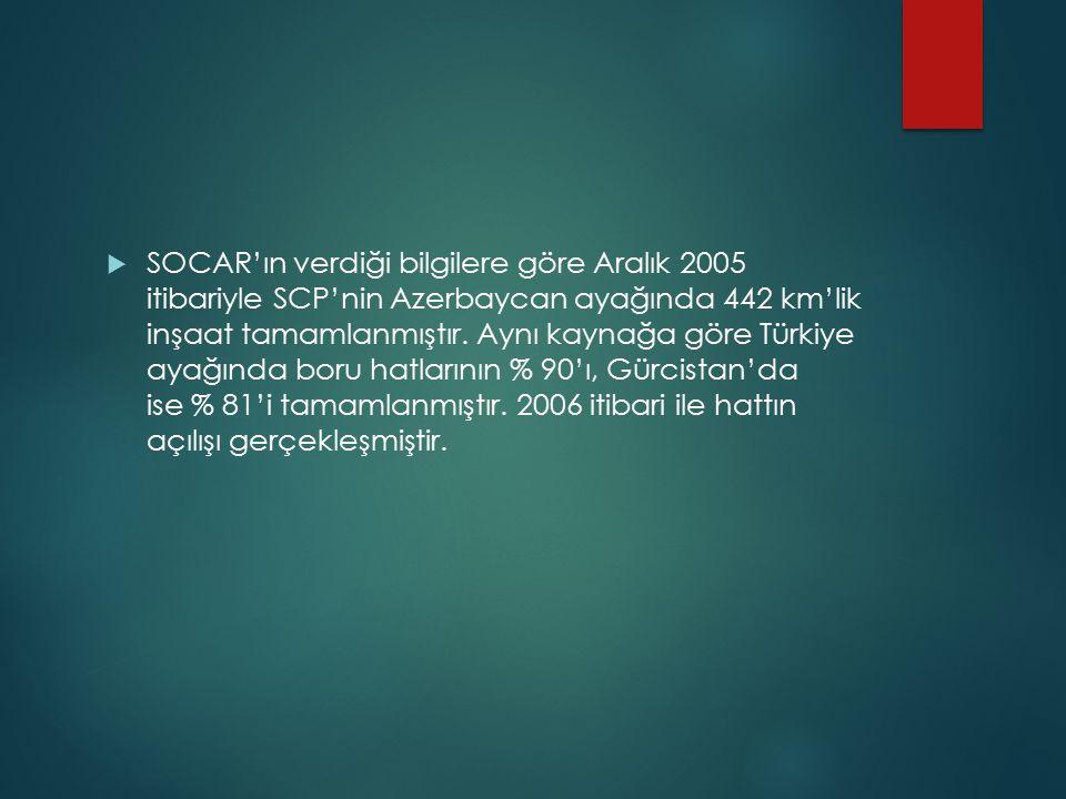  SOCAR'ın verdiği bilgilere göre Aralık 2005 itibariyle SCP'nin Azerbaycan ayağında 442 km'lik inşaat tamamlanmıştır. Aynı kaynağa göre Türkiye ayağı