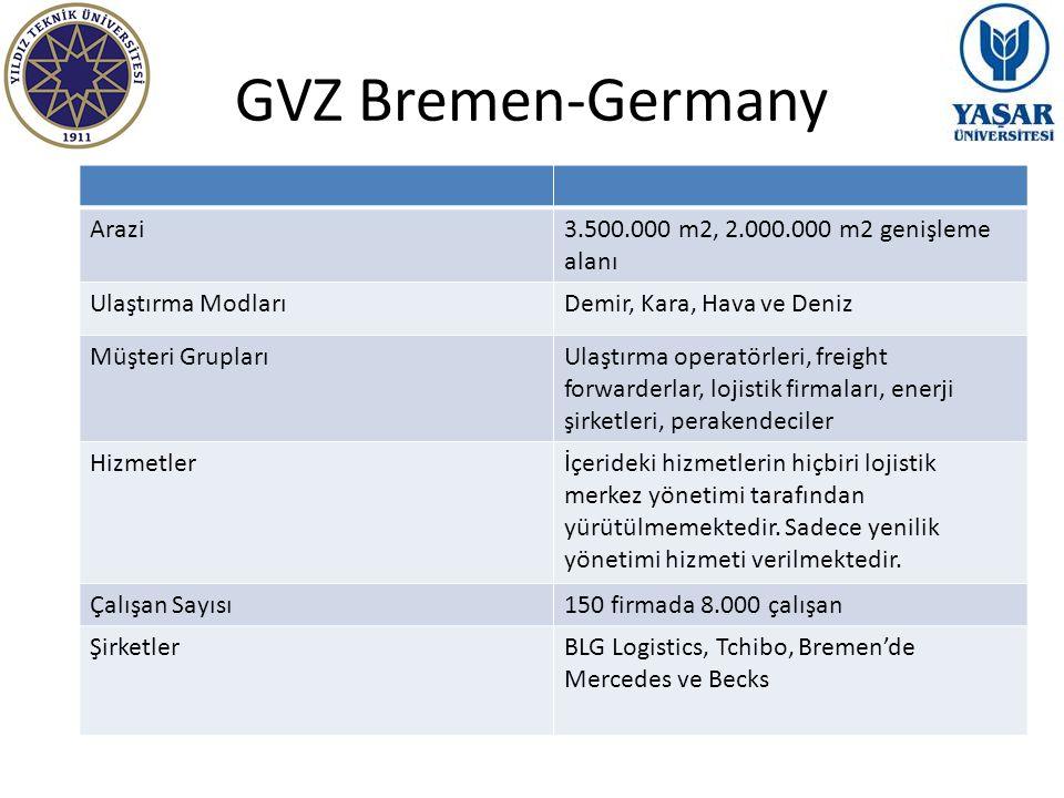 GVZ Bremen-Germany Arazi3.500.000 m2, 2.000.000 m2 genişleme alanı Ulaştırma ModlarıDemir, Kara, Hava ve Deniz Müşteri GruplarıUlaştırma operatörleri,