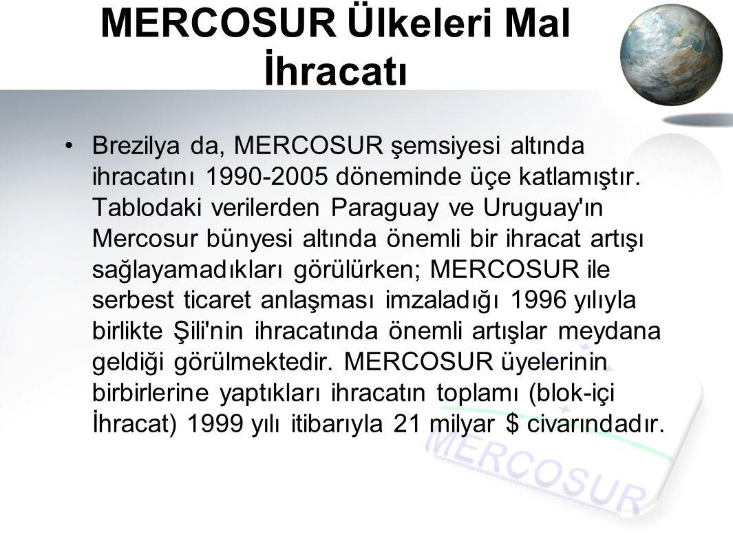 MERCOSUR Ülkeleri Mal İhracatı Brezilya da, MERCOSUR şemsiyesi altında ihracatını 1990-2005 döneminde üçe katlamıştır.