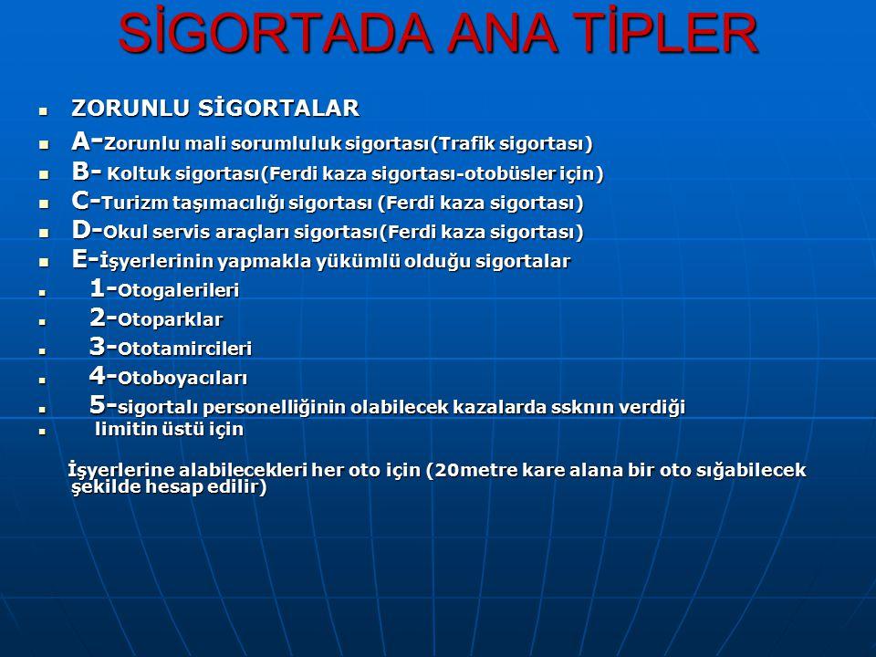 SİGORTADA ANA TİPLER ZORUNLU SİGORTALAR ZORUNLU SİGORTALAR A - Zorunlu mali sorumluluk sigortası(Trafik sigortası) A - Zorunlu mali sorumluluk sigorta