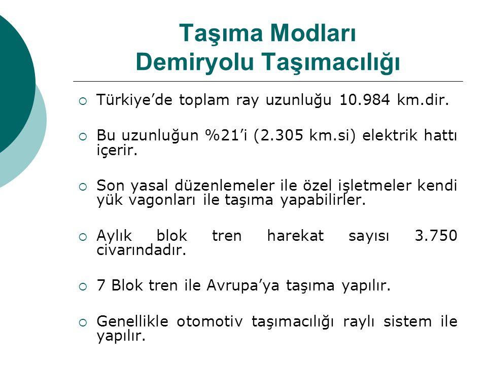 Taşıma Modları Demiryolu Taşımacılığı  Türkiye'de toplam ray uzunluğu 10.984 km.dir.  Bu uzunluğun %21'i (2.305 km.si) elektrik hattı içerir.  Son