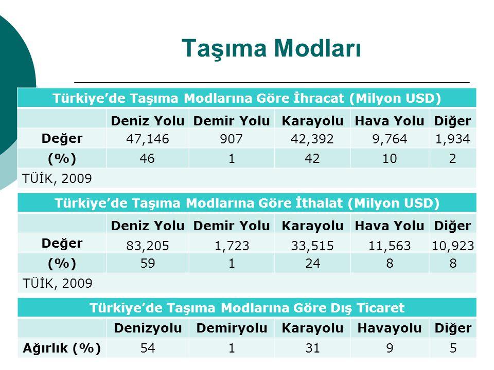 Taşıma Modları Türkiye'de Taşıma Modlarına Göre İhracat (Milyon USD) Deniz YoluDemir YoluKarayoluHava YoluDiğer Değer 47,14690742,3929,7641,934 (%)461