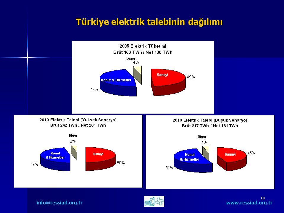10 Türkiye elektrik talebinin dağılımı info@ressiad.org.tr www.ressiad.org.tr