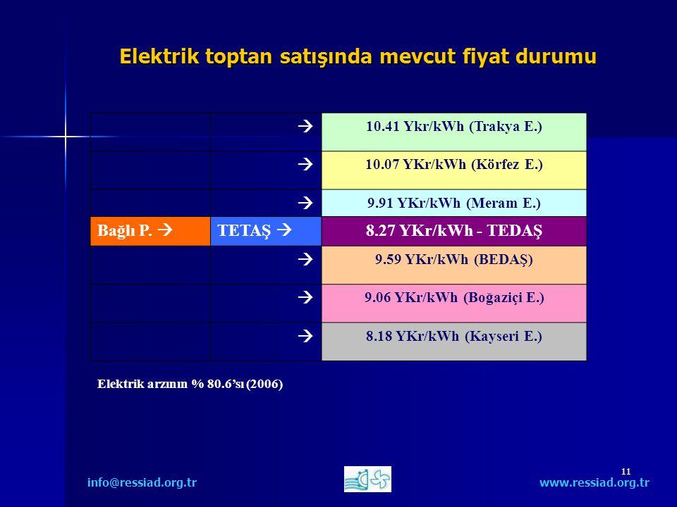 11 Elektrik toptan satışında mevcut fiyat durumu info@ressiad.org.tr www.ressiad.org.tr  10.41 Ykr/kWh (Trakya E.)  10.07 YKr/kWh (Körfez E.)  9.91 YKr/kWh (Meram E.) Bağlı P.