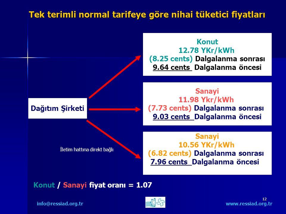 12 Tek terimli normal tarifeye göre nihai tüketici fiyatları info@ressiad.org.tr www.ressiad.org.tr Dağıtım Şirketi Konut 12.78 YKr/kWh (8.25 cents) Dalgalanma sonrası 9.64 cents Dalgalanma öncesi Sanayi 11.98 Ykr/kWh (7.73 cents) Dalgalanma sonrası 9.03 cents Dalgalanma öncesi Sanayi 10.56 YKr/kWh (6.82 cents) Dalgalanma sonrası 7.96 cents Dalgalanma öncesi İletim hattına direkt bağlı Konut / Sanayi fiyat oranı = 1.07