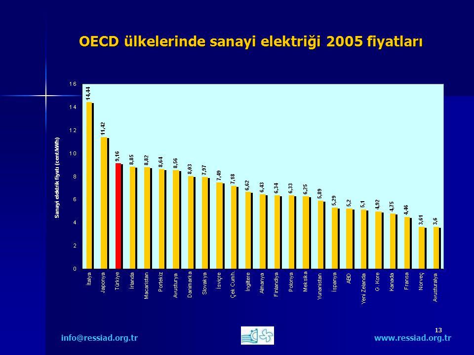 13 OECD ülkelerinde sanayi elektriği 2005 fiyatları info@ressiad.org.tr www.ressiad.org.tr