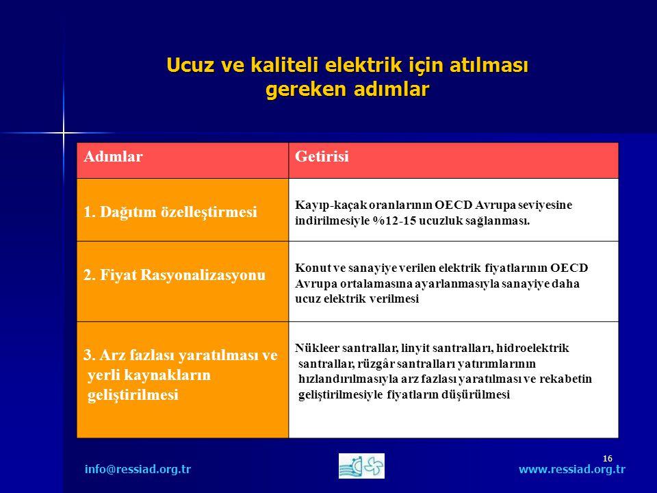 16 Ucuz ve kaliteli elektrik için atılması gereken adımlar info@ressiad.org.tr www.ressiad.org.tr AdımlarGetirisi 1.