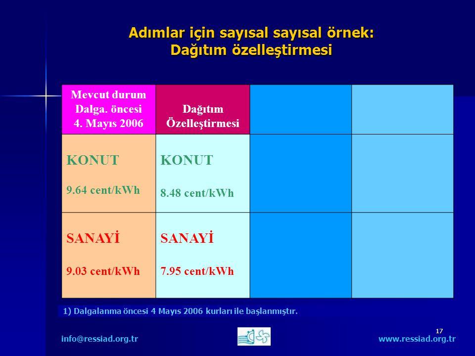 17 Adımlar için sayısal sayısal örnek: Dağıtım özelleştirmesi info@ressiad.org.tr www.ressiad.org.tr Mevcut durum Dalga.