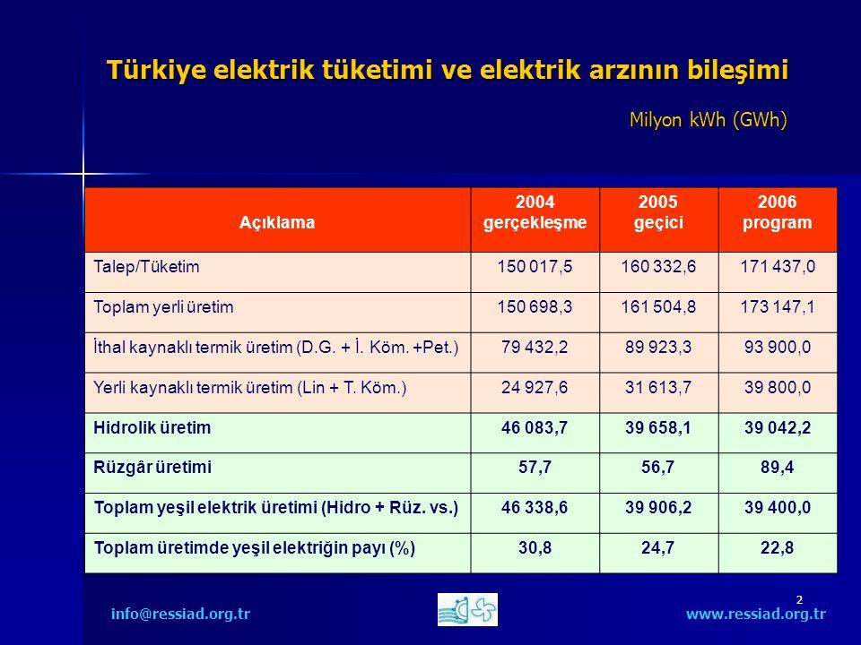 2 Türkiye elektrik tüketimi ve elektrik arzının bileşimi Milyon kWh (GWh) info@ressiad.org.tr www.ressiad.org.tr Açıklama 2004 gerçekleşme 2005 geçici 2006 program Talep/Tüketim150 017,5160 332,6171 437,0 Toplam yerli üretim150 698,3161 504,8173 147,1 İthal kaynaklı termik üretim (D.G.