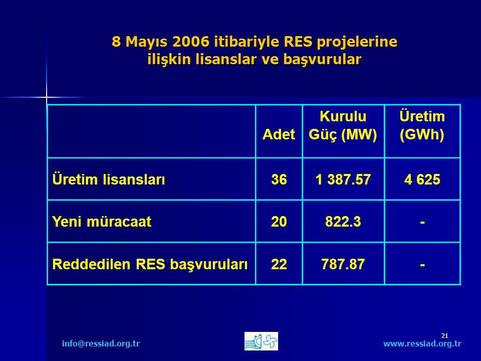 21 8 Mayıs 2006 itibariyle RES projelerine ilişkin lisanslar ve başvurular info@ressiad.org.tr www.ressiad.org.tr Adet Kurulu Güç (MW) Üretim (GWh) Üretim lisansları361 387.574 625 Yeni müracaat20822.3- Reddedilen RES başvuruları22787.87-