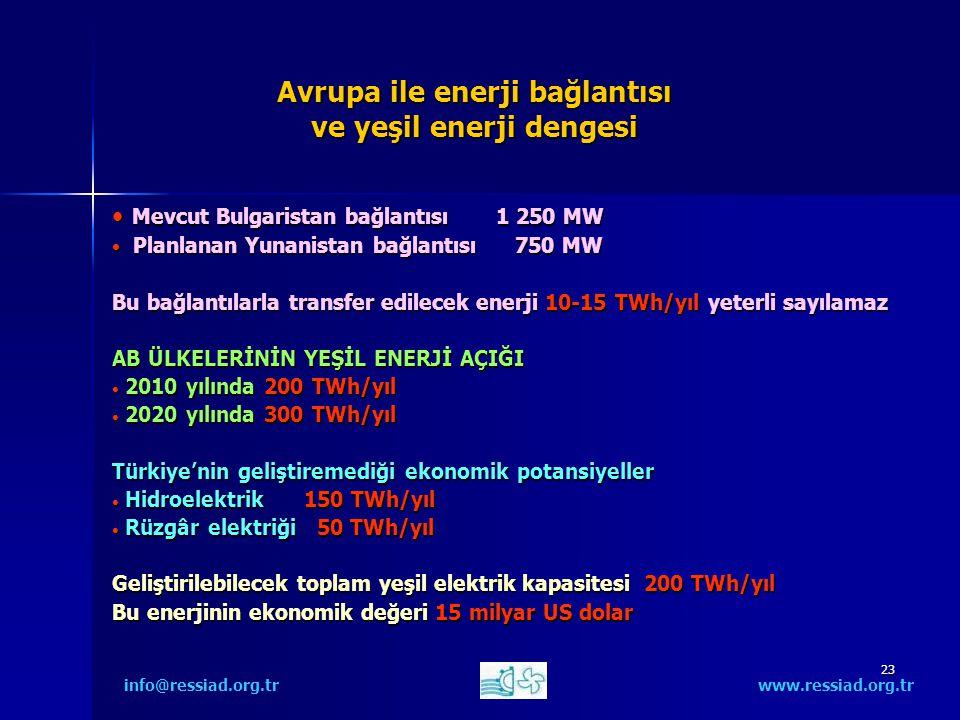 23 Avrupa ile enerji bağlantısı ve yeşil enerji dengesi Mevcut Bulgaristan bağlantısı 1 250 MW Mevcut Bulgaristan bağlantısı 1 250 MW Planlanan Yunanistan bağlantısı 750 MW Planlanan Yunanistan bağlantısı 750 MW Bu bağlantılarla transfer edilecek enerji 10-15 TWh/yıl yeterli sayılamaz AB ÜLKELERİNİN YEŞİL ENERJİ AÇIĞI 2010 yılında 200 TWh/yıl 2010 yılında 200 TWh/yıl 2020 yılında 300 TWh/yıl 2020 yılında 300 TWh/yıl Türkiye'nin geliştiremediği ekonomik potansiyeller Hidroelektrik150 TWh/yıl Hidroelektrik150 TWh/yıl Rüzgâr elektriği 50 TWh/yıl Rüzgâr elektriği 50 TWh/yıl Geliştirilebilecek toplam yeşil elektrik kapasitesi 200 TWh/yıl Bu enerjinin ekonomik değeri 15 milyar US dolar info@ressiad.org.tr www.ressiad.org.tr