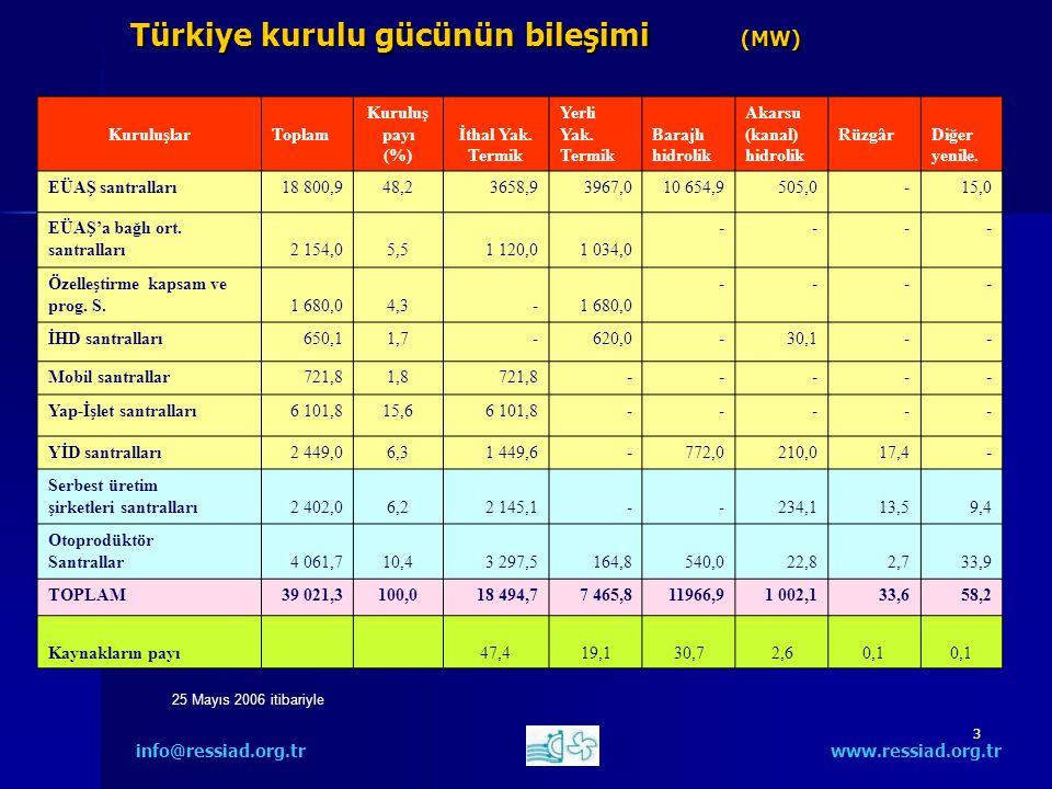 3 Türkiye kurulu gücünün bileşimi (MW) info@ressiad.org.tr www.ressiad.org.tr KuruluşlarToplam Kuruluş payı (%) İthal Yak.