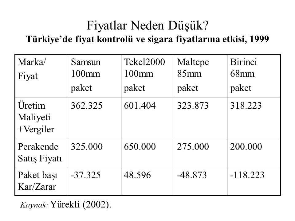 Fiyatlar Neden Düşük? Türkiye'de fiyat kontrolü ve sigara fiyatlarına etkisi, 1999 -118.223-48.87348.596-37.325Paket başı Kar/Zarar 200.000275.000650.