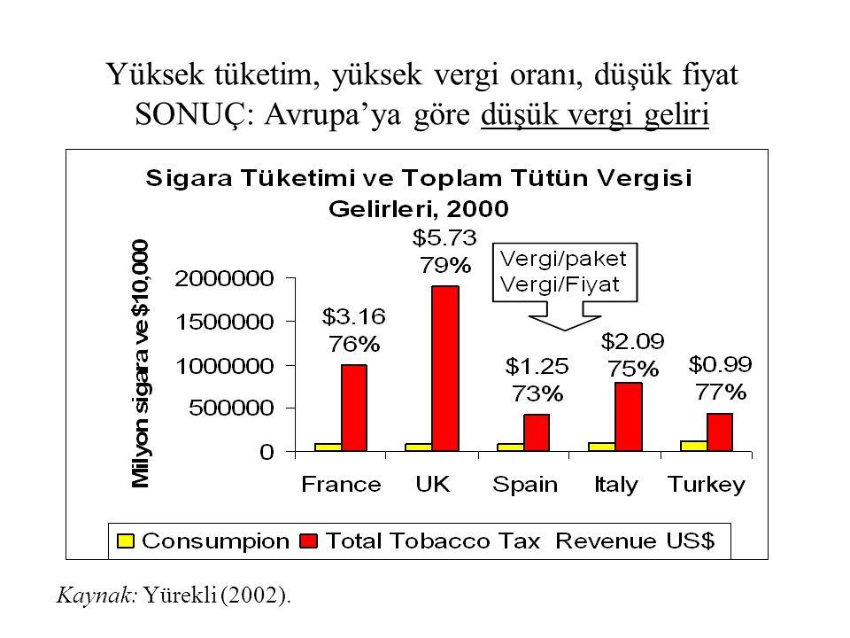 Yüksek tüketim, yüksek vergi oranı, düşük fiyat SONUÇ: Avrupa'ya göre düşük vergi geliri Kaynak: Yürekli (2002).
