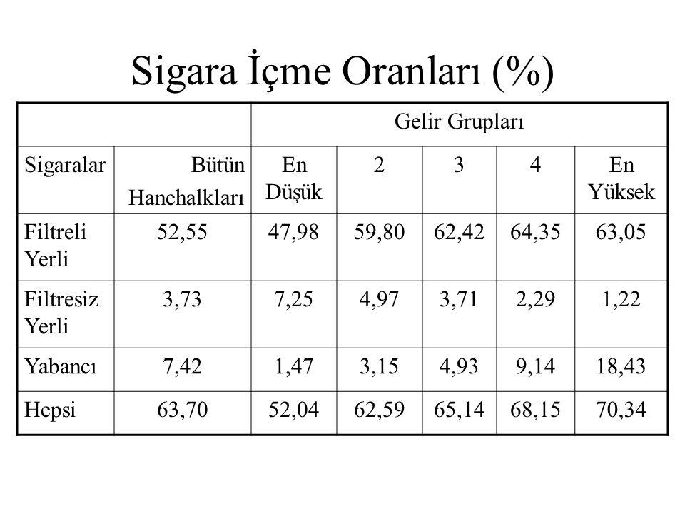 Sigara İçme Oranları (%) Gelir Grupları SigaralarBütün Hanehalkları En Düşük 234En Yüksek Filtreli Yerli 52,5547,9859,8062,4264,3563,05 Filtresiz Yerl