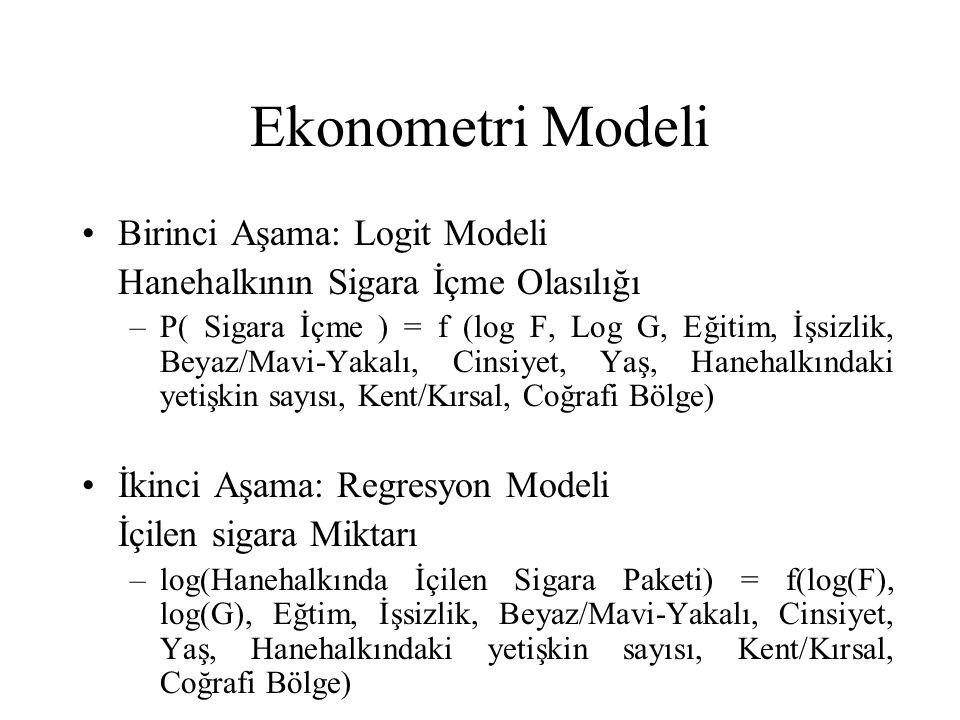 Ekonometri Modeli Birinci Aşama: Logit Modeli Hanehalkının Sigara İçme Olasılığı –P( Sigara İçme ) = f (log F, Log G, Eğitim, İşsizlik, Beyaz/Mavi-Yak