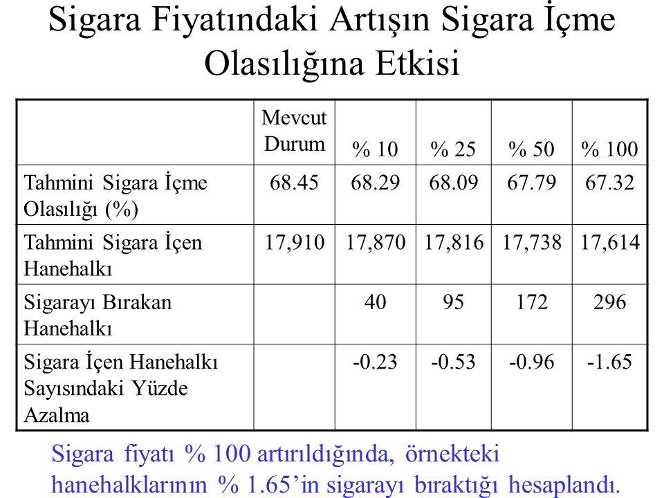 Sigara Fiyatındaki Artışın Sigara İçme Olasılığına Etkisi Mevcut Durum % 10% 25% 50% 100 Tahmini Sigara İçme Olasılığı (%) 68.4568.2968.0967.7967.32 T