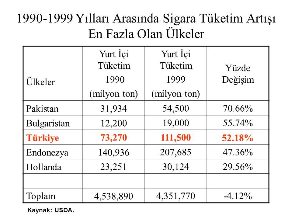 1990-1999 Yılları Arasında Sigara Tüketim Artışı En Fazla Olan Ülkeler Ülkeler Yurt İçi Tüketim 1990 (milyon ton) Yurt İçi Tüketim 1999 (milyon ton) Y