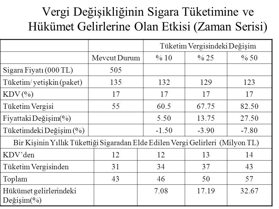 Vergi Değişikliğinin Sigara Tüketimine ve Hükümet Gelirlerine Olan Etkisi (Zaman Serisi) Tüketim Vergisindeki Değişim Mevcut Durum% 10% 25% 50 Sigara