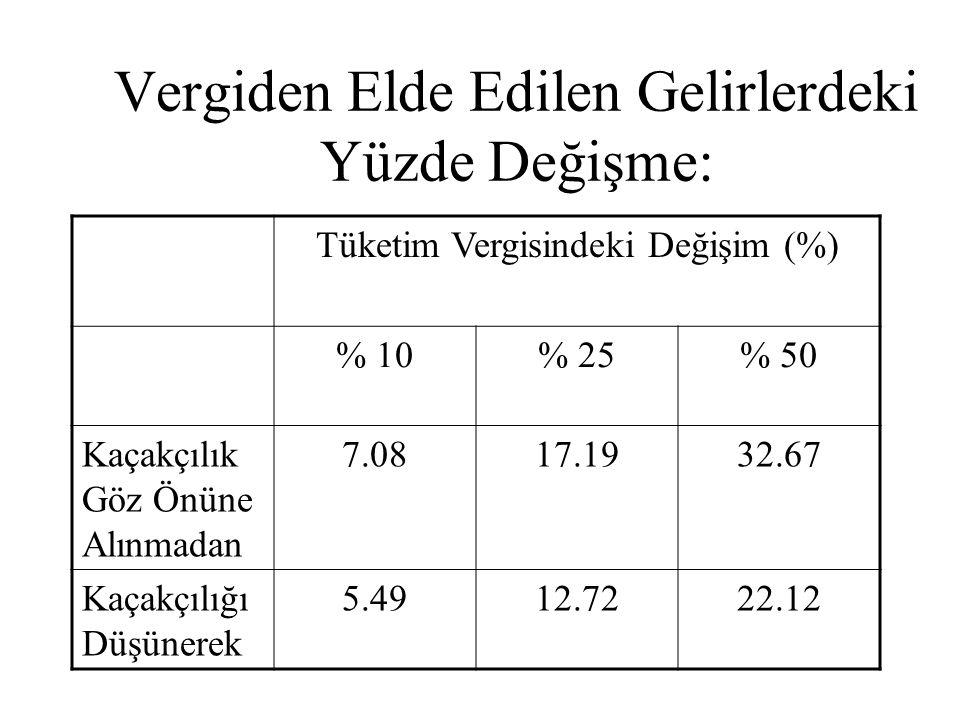 Vergiden Elde Edilen Gelirlerdeki Yüzde Değişme: Tüketim Vergisindeki Değişim (%) % 10% 25% 50 Kaçakçılık Göz Önüne Alınmadan 7.0817.1932.67 Kaçakçılı