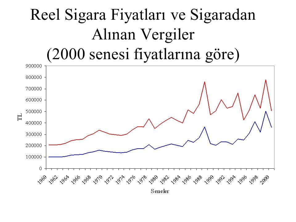1994 DİE Hanehalkı Tüketim Harcamaları Anketi Verileri Kullanılarak Sigara Talebinin İncelenmesi Türkiye'nin 7 bölgesinde oturan 26,186 hanehalkı incelendi.