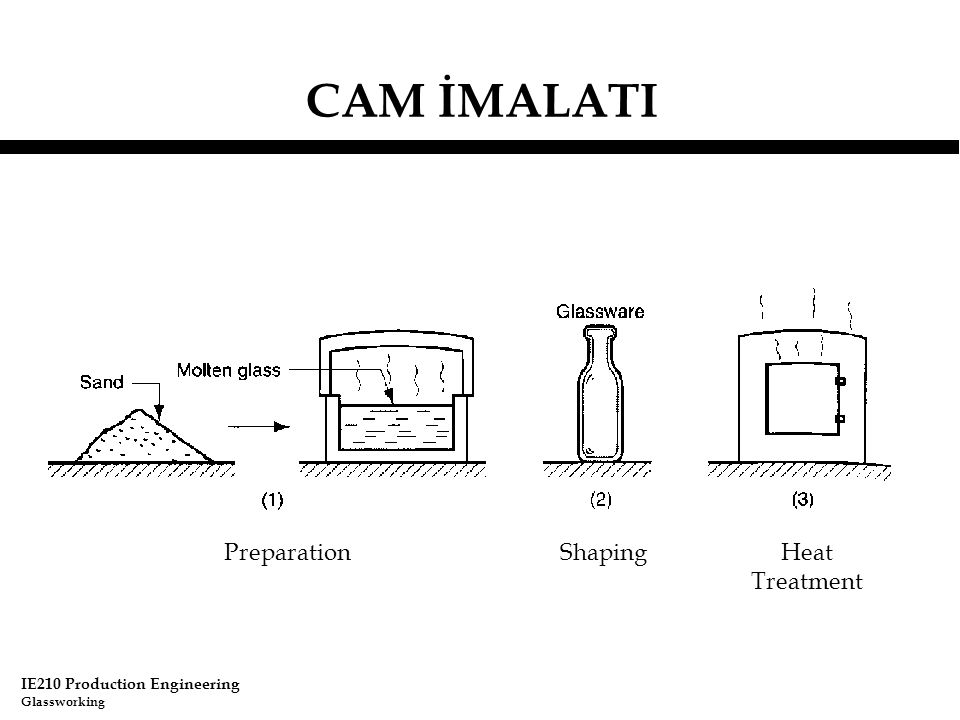 IE210 Production Engineering Glassworking CAM İMALATI PreparationShapingHeat Treatment