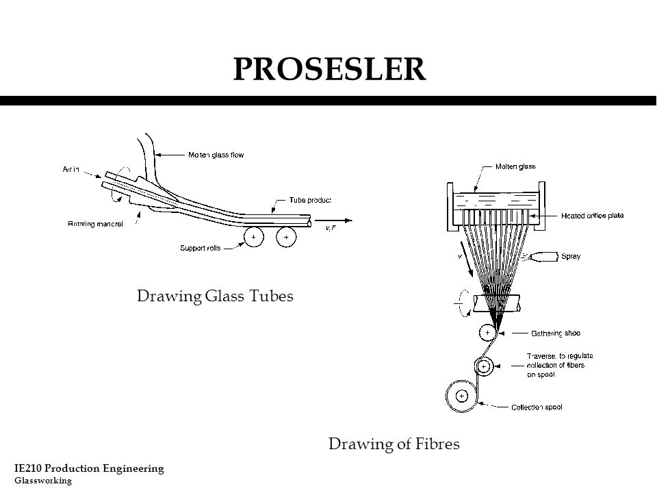 IE210 Production Engineering Glassworking PROSESLER Drawing Glass Tubes Drawing of Fibres