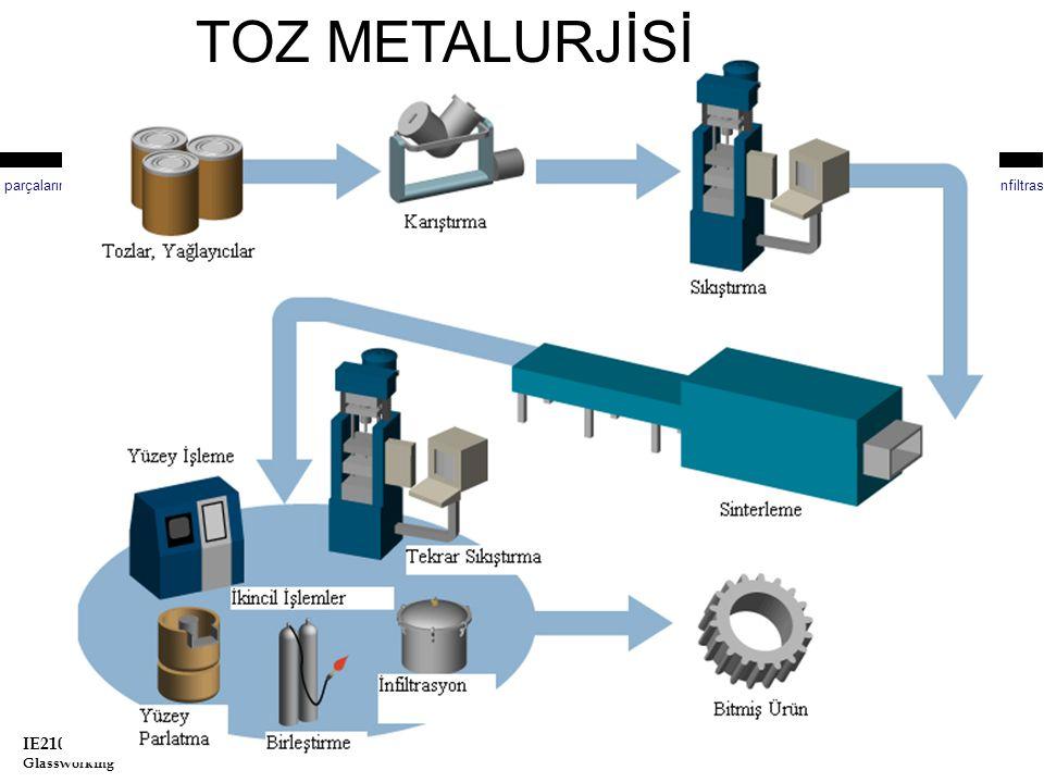 IE210 Production Engineering Glassworking Toz metalurjisi demir ve demir dışı metallerden parça üretimini yapan gelişmiş bir üretim yöntemidir.