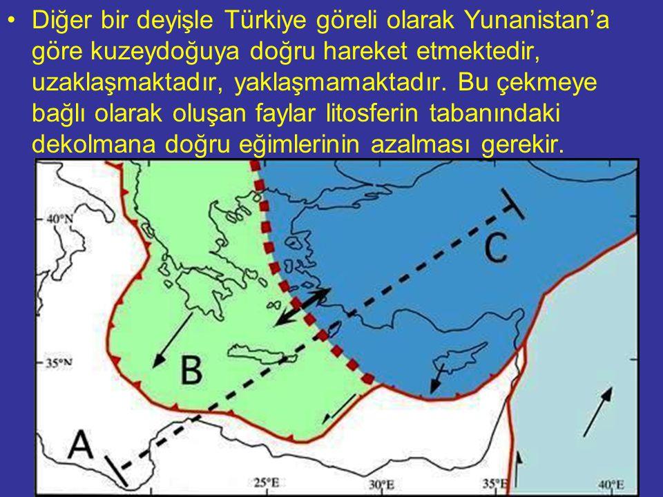 NEOTEKTONİK Doç.Dr. Yaşar EREN Diğer bir deyişle Türkiye göreli olarak Yunanistan'a göre kuzeydoğuya doğru hareket etmektedir, uzaklaşmaktadır, yaklaş