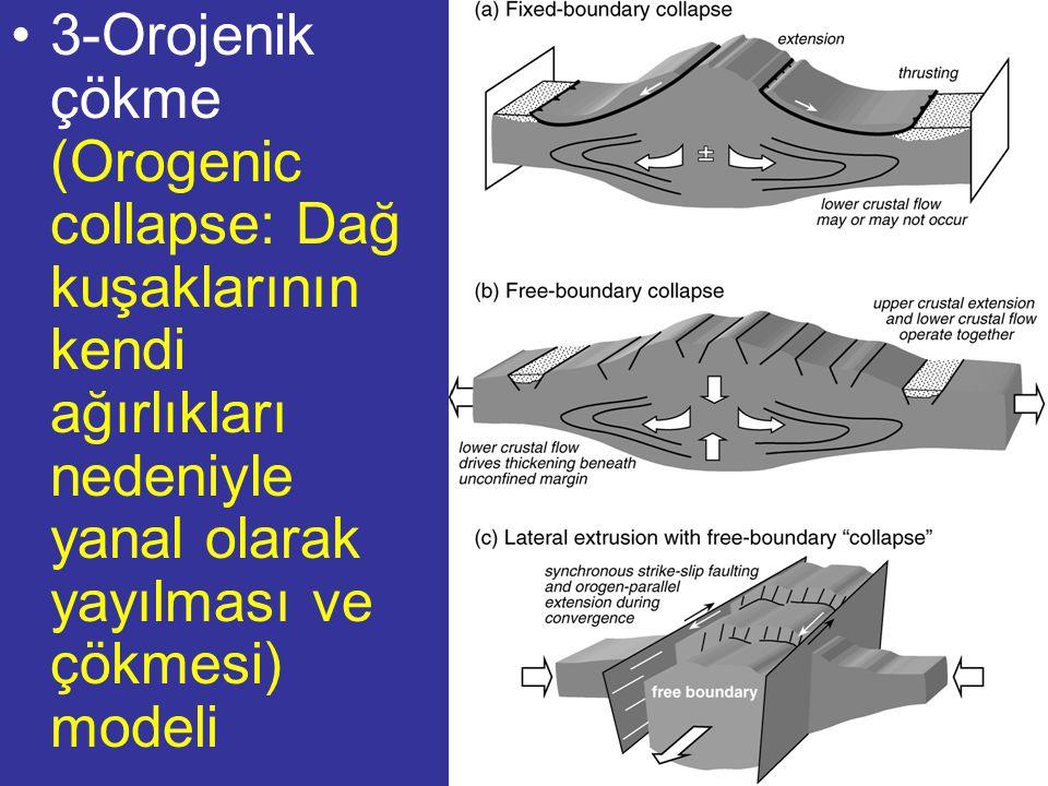 NEOTEKTONİK Doç.Dr. Yaşar EREN 3-Orojenik çökme (Orogenic collapse: Dağ kuşaklarının kendi ağırlıkları nedeniyle yanal olarak yayılması ve çökmesi) mo