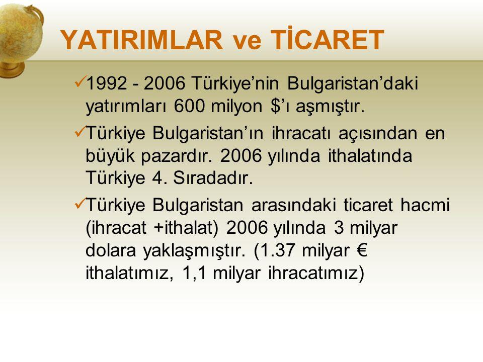 YATIRIMLAR ve TİCARET 1992 - 2006 Türkiye'nin Bulgaristan'daki yatırımları 600 milyon $'ı aşmıştır. Türkiye Bulgaristan'ın ihracatı açısından en büyük