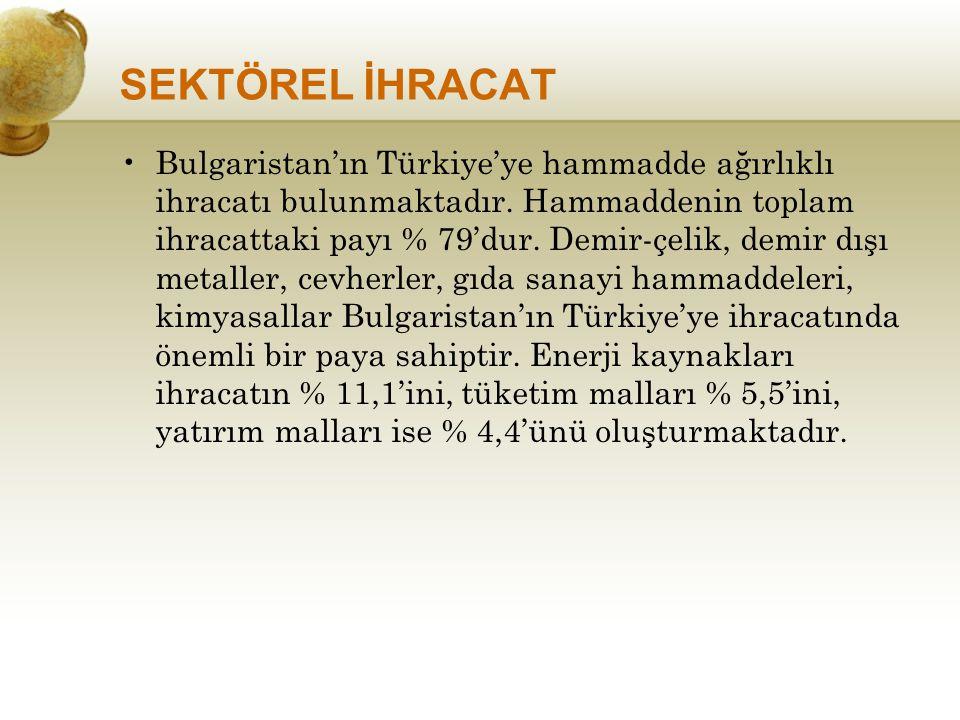 SEKTÖREL İHRACAT Bulgaristan'ın Türkiye'ye hammadde ağırlıklı ihracatı bulunmaktadır. Hammaddenin toplam ihracattaki payı % 79'dur. Demir-çelik, demir