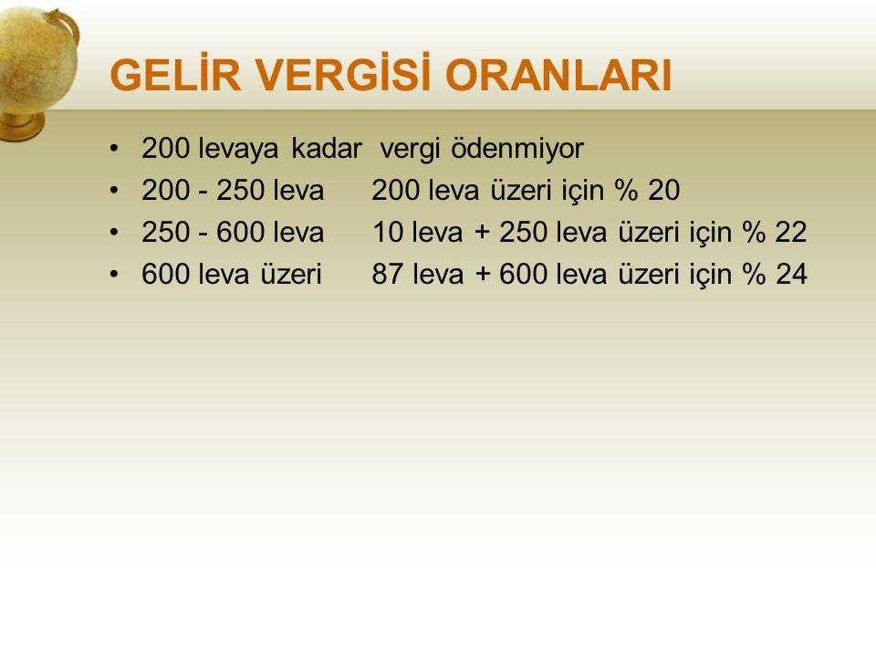 GELİR VERGİSİ ORANLARI 200 levaya kadar vergi ödenmiyor 200 - 250 leva 200 leva üzeri için % 20 250 - 600 leva10 leva + 250 leva üzeri için % 22 600 l