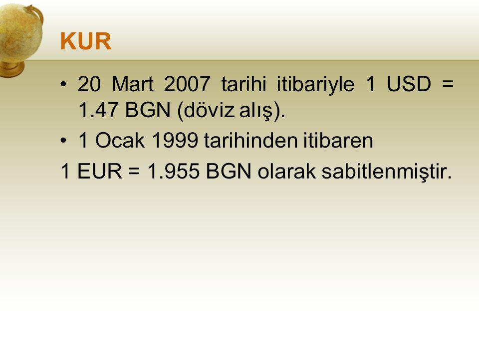 KUR 20 Mart 2007 tarihi itibariyle 1 USD = 1.47 BGN (döviz alış). 1 Ocak 1999 tarihinden itibaren 1 EUR = 1.955 BGN olarak sabitlenmiştir.