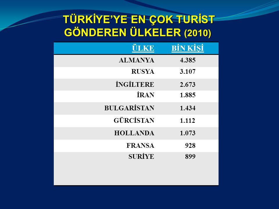 AZERBEYCAN'DAN TÜRKİYE'YE GELEN TURİST SAYISI 20092010 Değişim % 424.