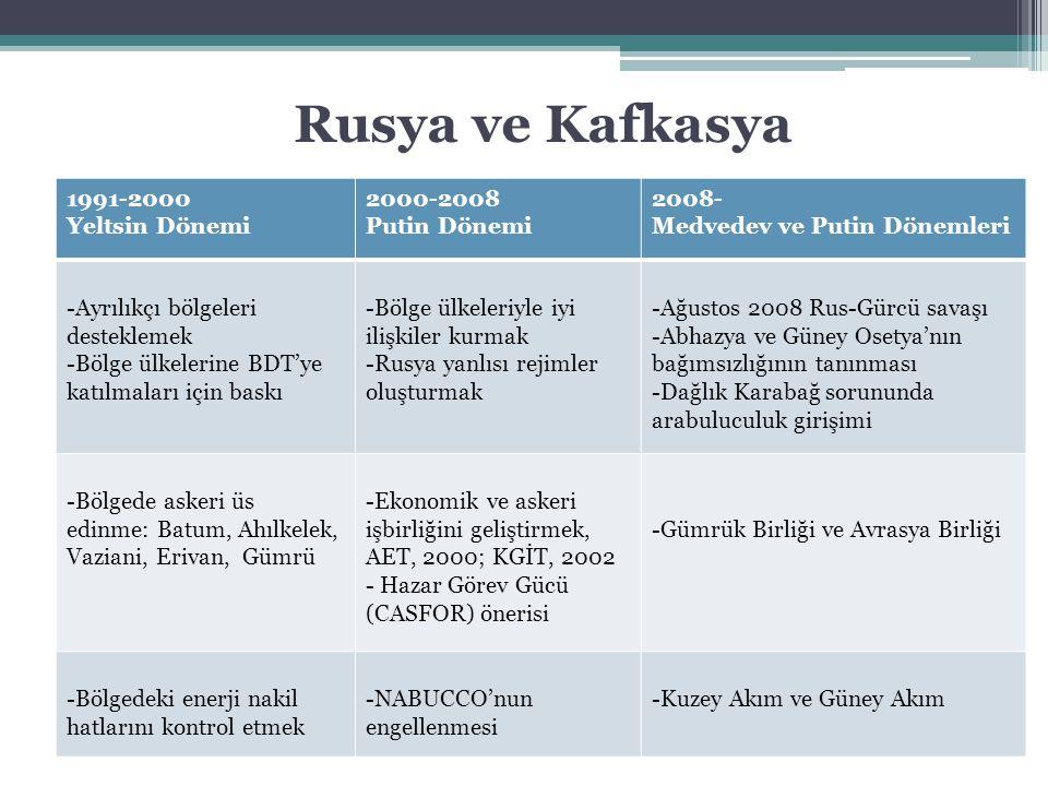 Rusya ve Kafkasya 1991-2000 Yeltsin Dönemi 2000-2008 Putin Dönemi 2008- Medvedev ve Putin Dönemleri -Ayrılıkçı bölgeleri desteklemek -Bölge ülkelerine